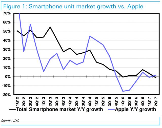 Smartphone unit market growth vs Apple
