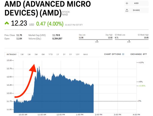 AMD stock price takeover