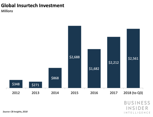 Global Insurtech Investment