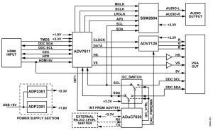 CN0282 Reference Design | RF Transceiver | Arrow