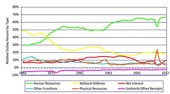 National Debt Graph Fifty Years