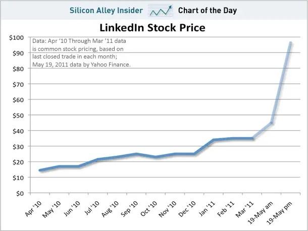 LinkedIn Stock, May 19, 2011