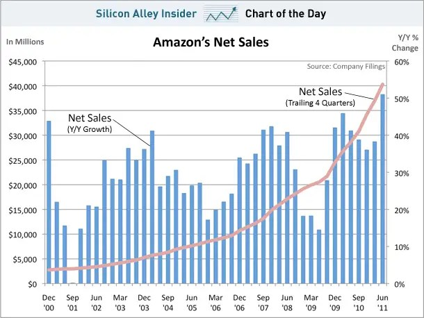 chart of the day, amazon net sales, july 2011