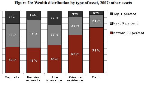 Y recuerda que el problema de la enorme deuda que tenemos con cientos de millones de norteamericanos endeudados hasta las cejas? Pues bien, el 1% no tiene ese problema. Ellos sólo son propietarias de 5% de la deuda del país.