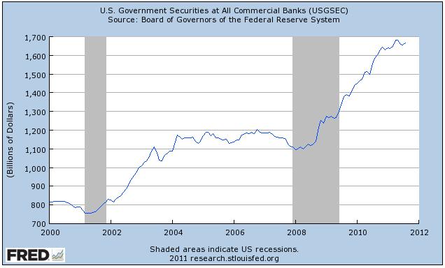 Entonces, ¿qué han estado haciendo los bancos desde el año 2007 si no prestar dinero a las empresas estadounidenses? Prestar dinero al gobierno de Estados Unidos! Al comprar sin riesgo los bonos del Tesoro y otros valores garantizados por el gobierno.