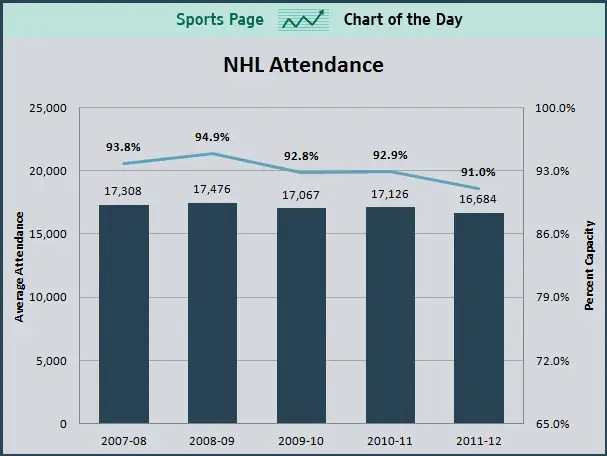 Attendance Is Down In NHL Despite NBA Lockout Business