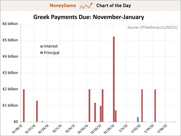 chart of the day, greek payments due nov '11- jan '12, 11/02/11