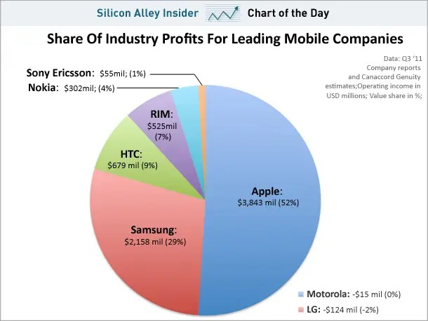 November 7, 2011 - Profits tell another story completely. Apple has 4% of the phone market, but grabs 52% of the profits.
