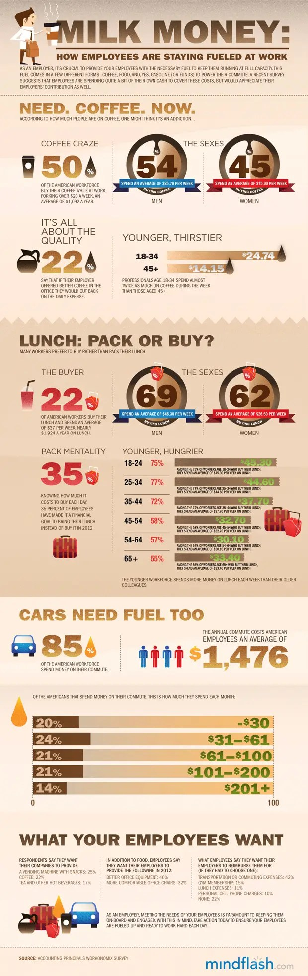 infographic, lunch, office, milk money