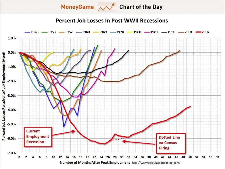 chart of the day, percent job losses since WWII, april 2012