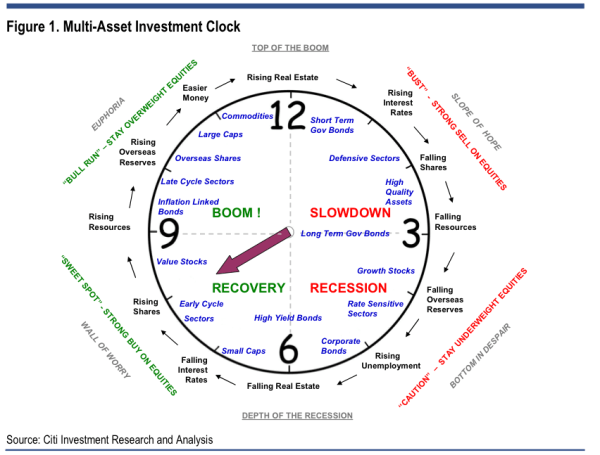 citi investment clock