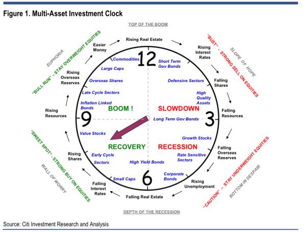 citi investment clock