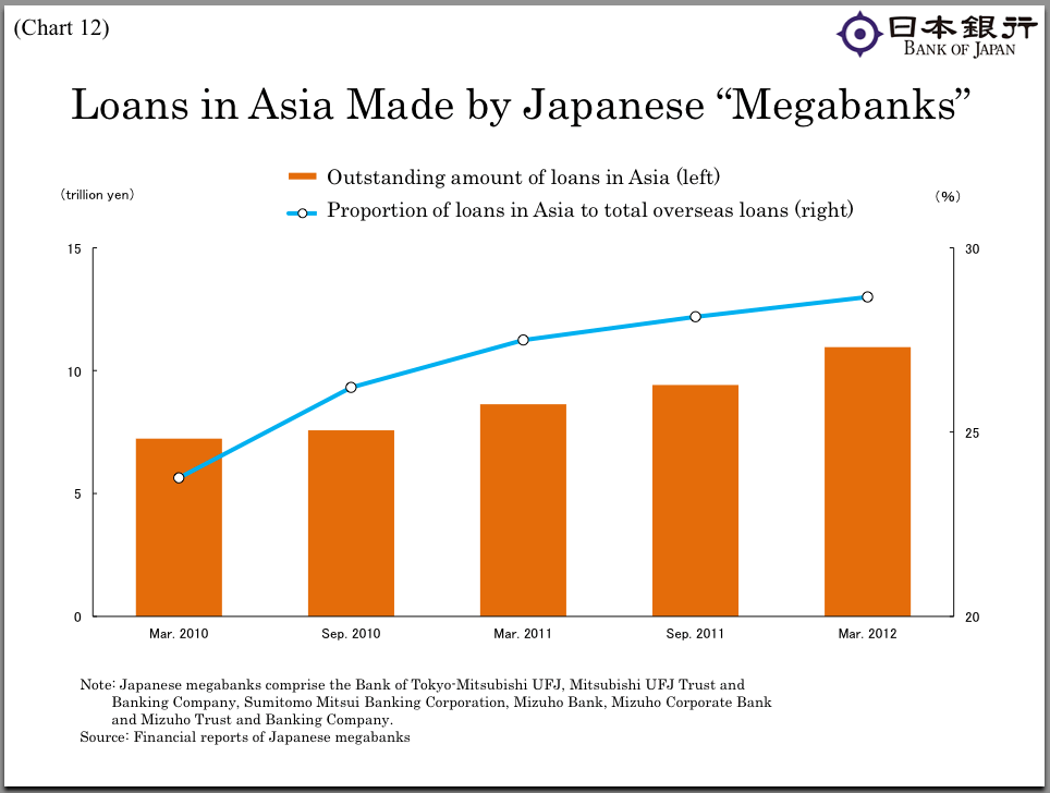 Japanese banks are increasingly lending within Asia versus overseas
