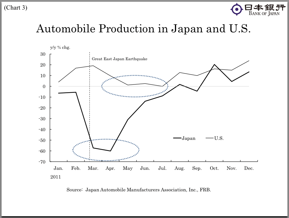 The disruption in U.S. auto production in the wake of last year's tragic Japan earthquake reminded us of the strong linkage between Asia and the rest of the world