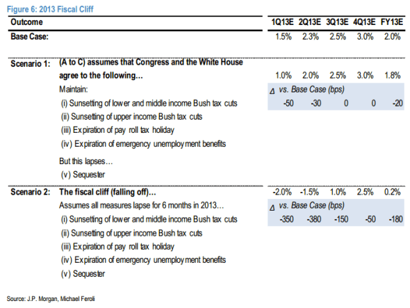 JPMorgan fiscal cliff growth assumptions