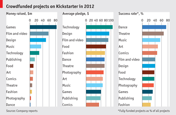 Top Industries Funded by Kickstarter Crowdfunding Campaigns