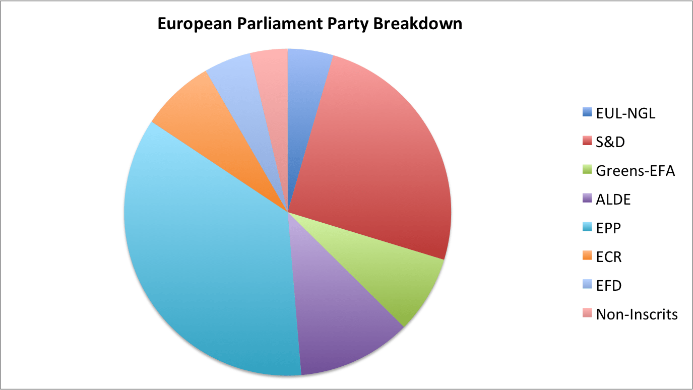 Pie Charts Are The Worst
