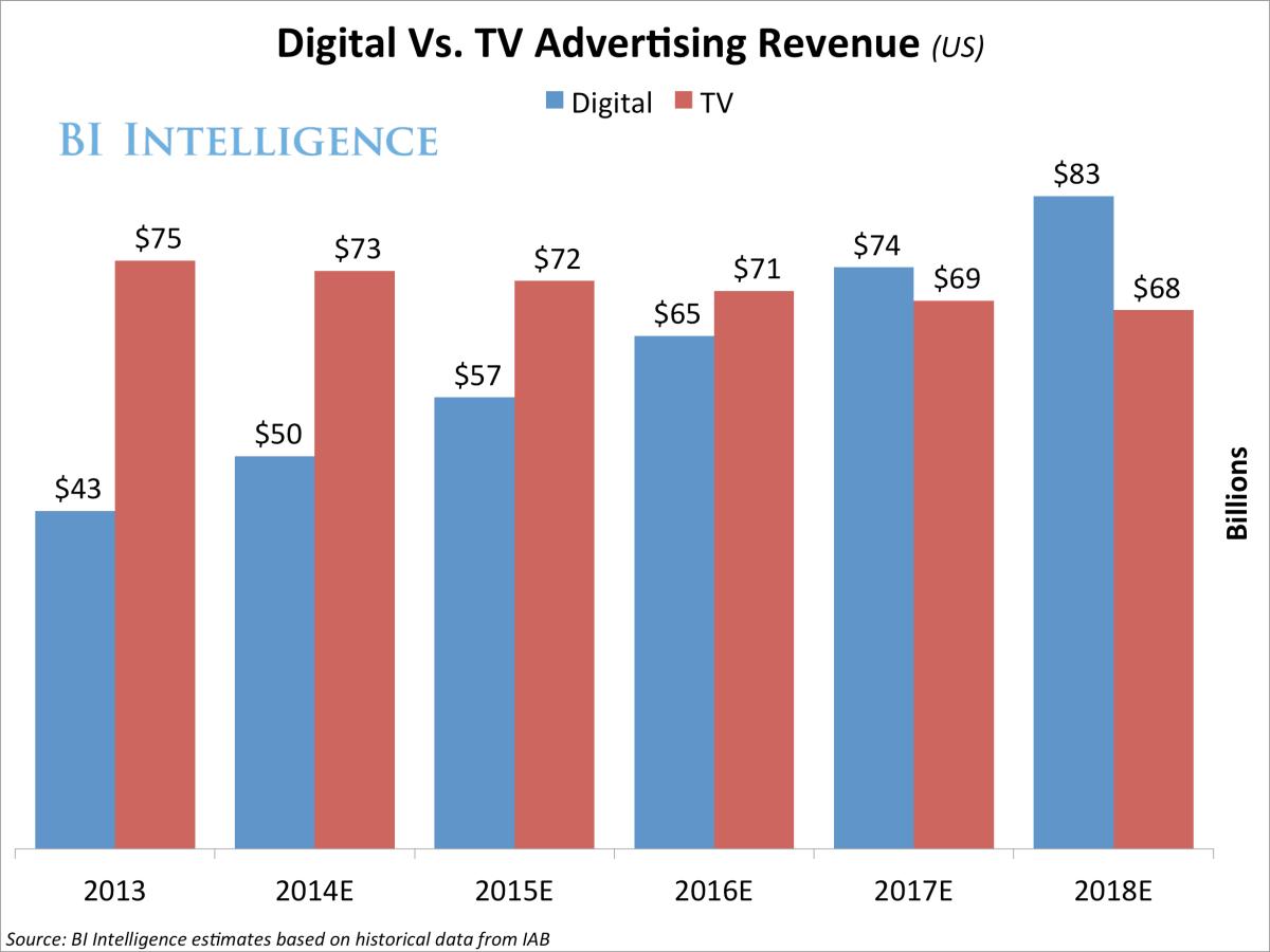 Digital Vs TV Advertising Revenue (US)