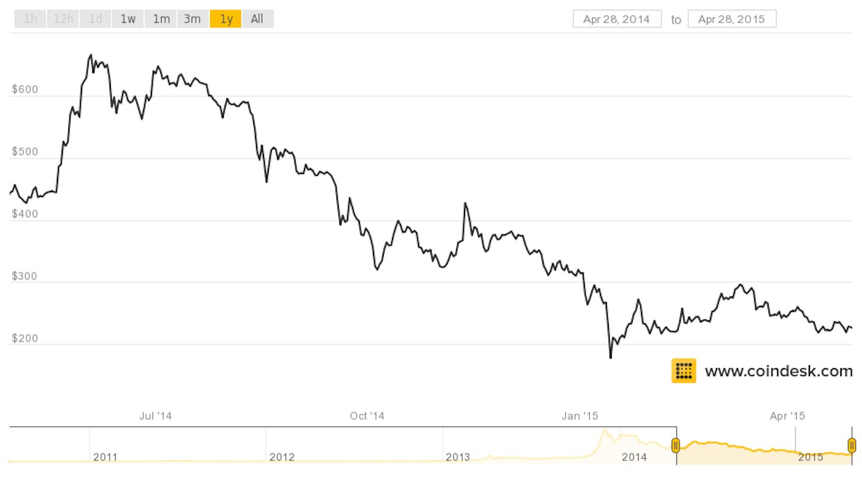 coindesk bitcoin chart 1 year april 2015