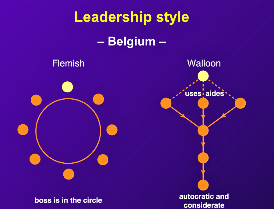 "Flemish Belgian ""bosses are relaxed and low-key, and it is generally accepted that decision-making will be consensual."" In Walloon Belgium, ""all final decisions rest with the boss."""