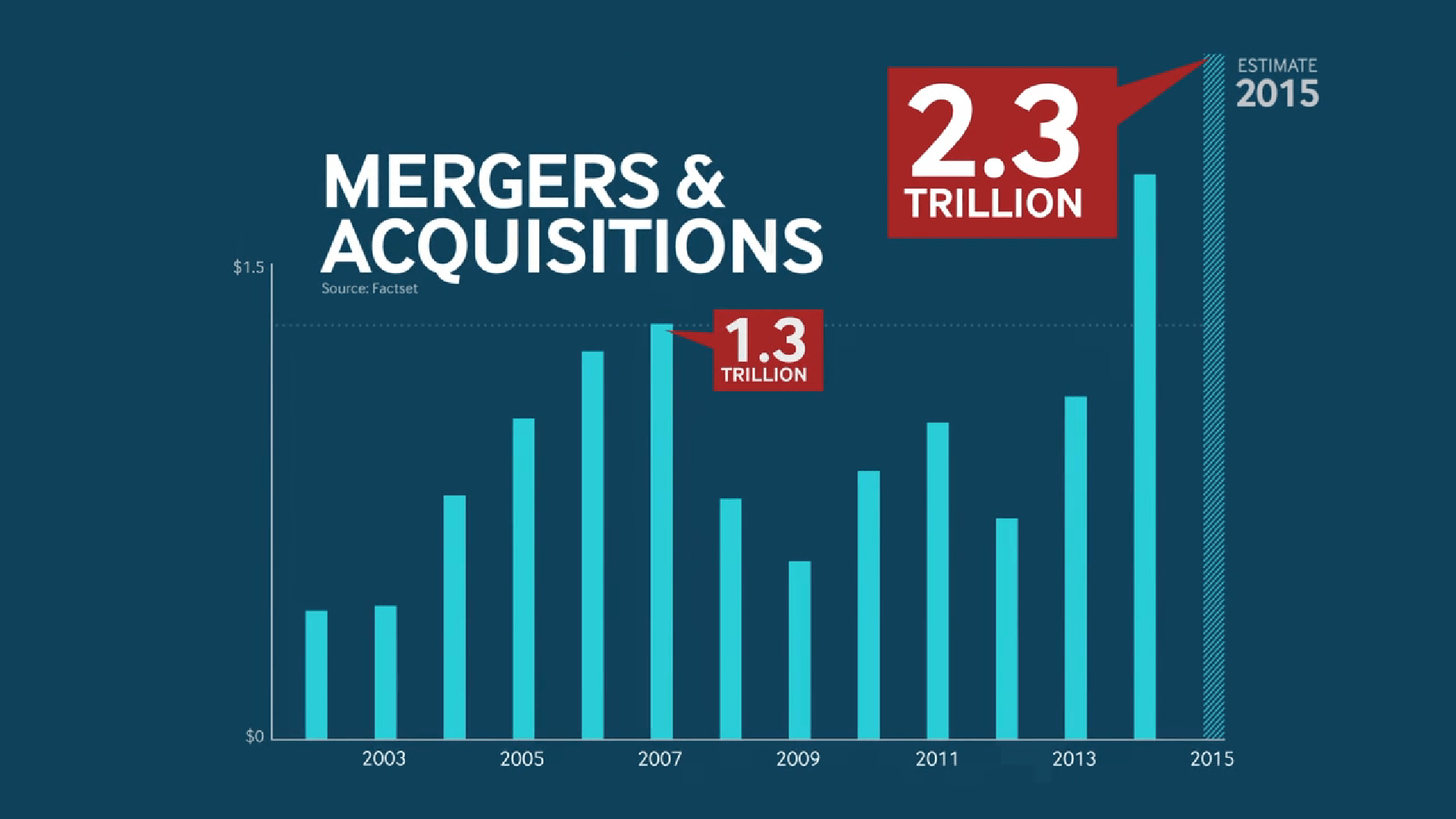 All of this money in the risky high-yield-bond market has helped fuel a boom in mergers and acquisitions.