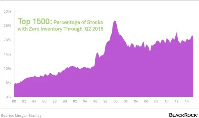 2. PERCENTAGE TOP 1500 U.S. STOCKS WITH ZERO INVENTORY THROUGH Q2 2015