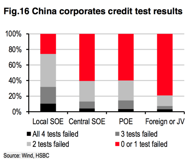 """China's bad debt is also hidden inside its state-owned enterprises. According to Desmond Kuang, HSBC's corporate credit analyst, """"70% of local state-owned enterprises failed at least two of the four credit tests applied to the survey group, and more than 30% failed three or four."""""""