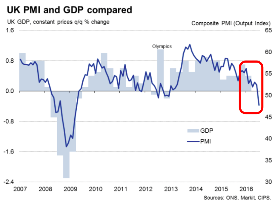 uk pmi july