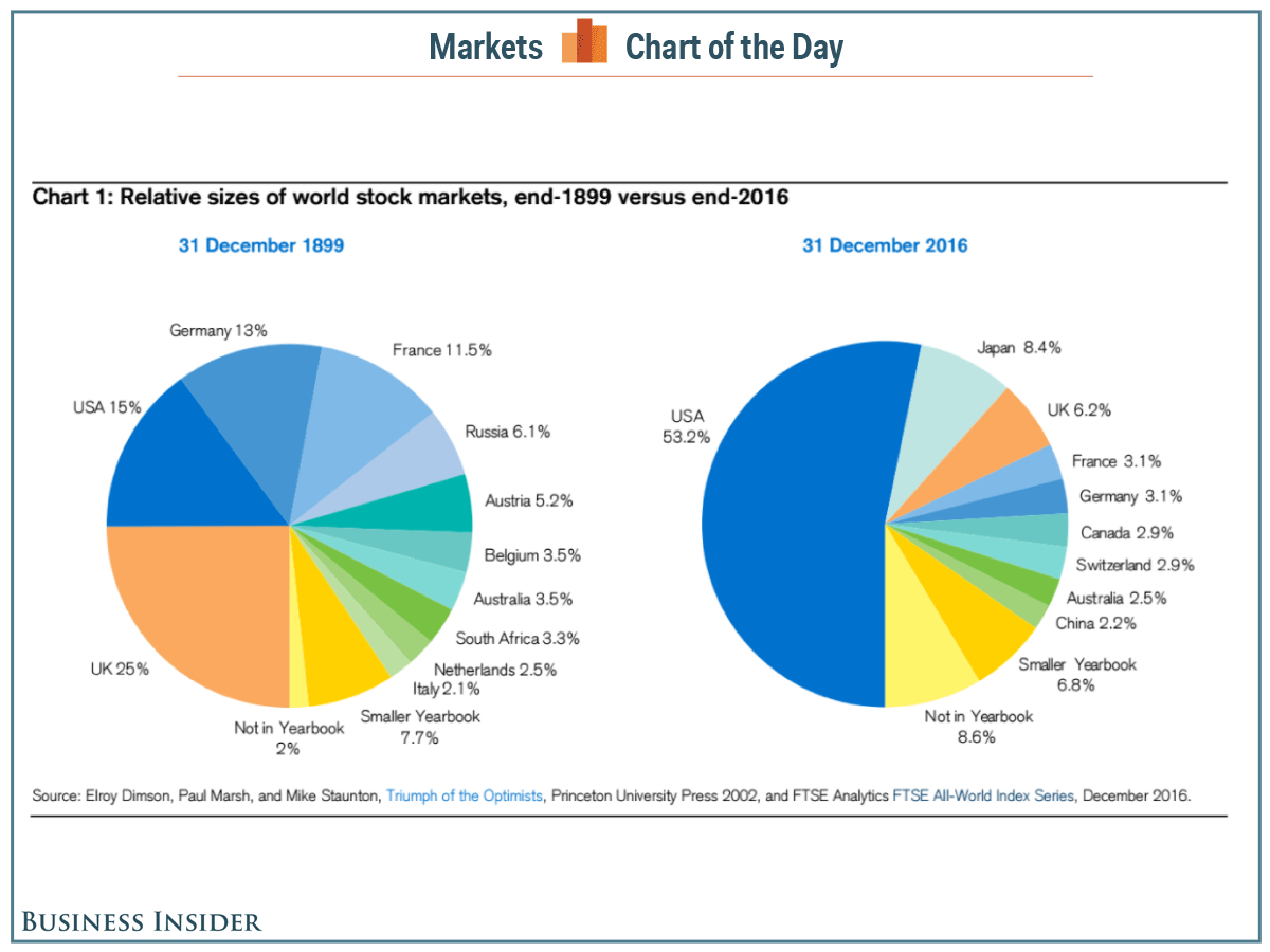 How global stock markets have changed in 117 years