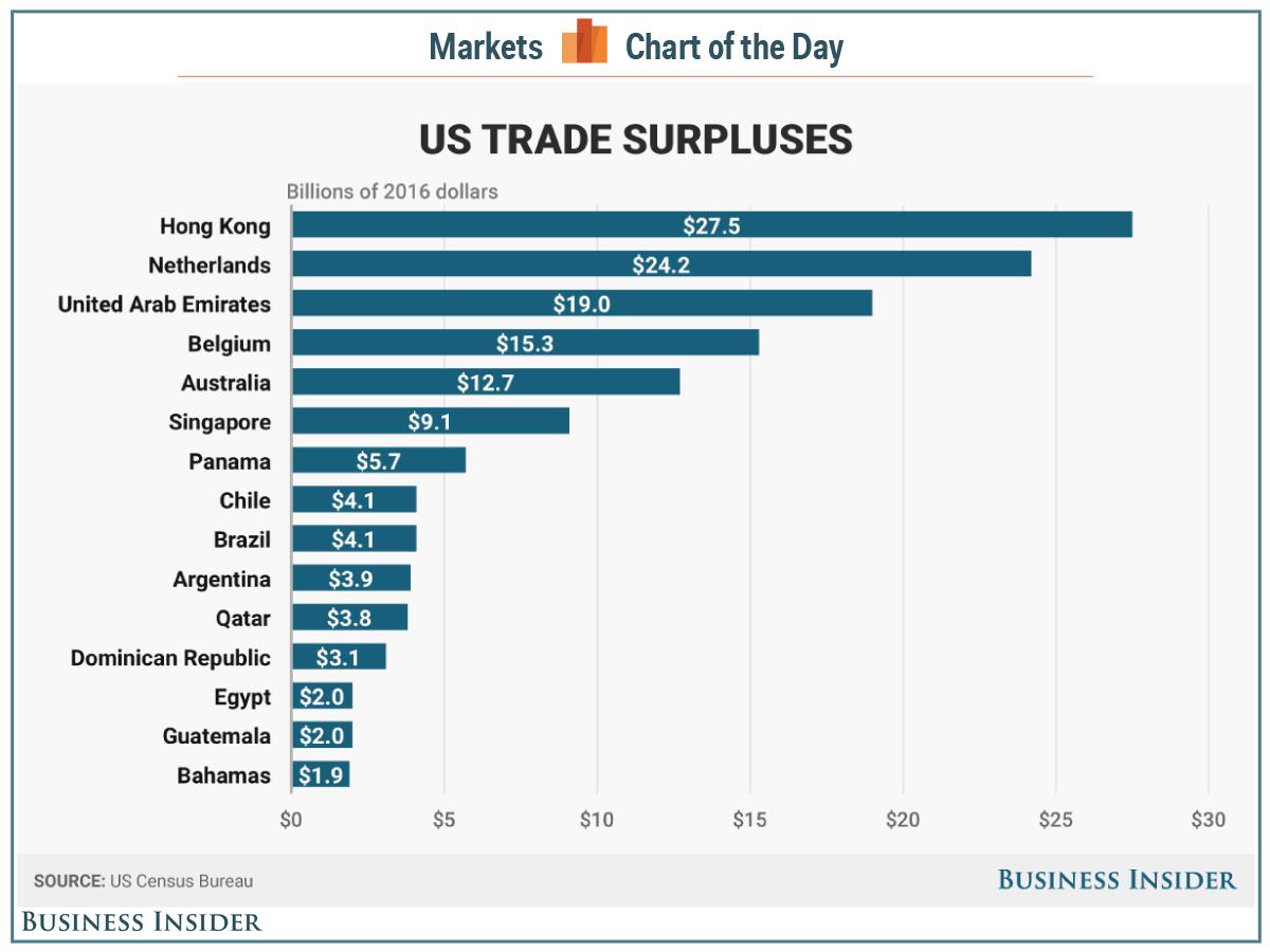 trade surpluses COTD