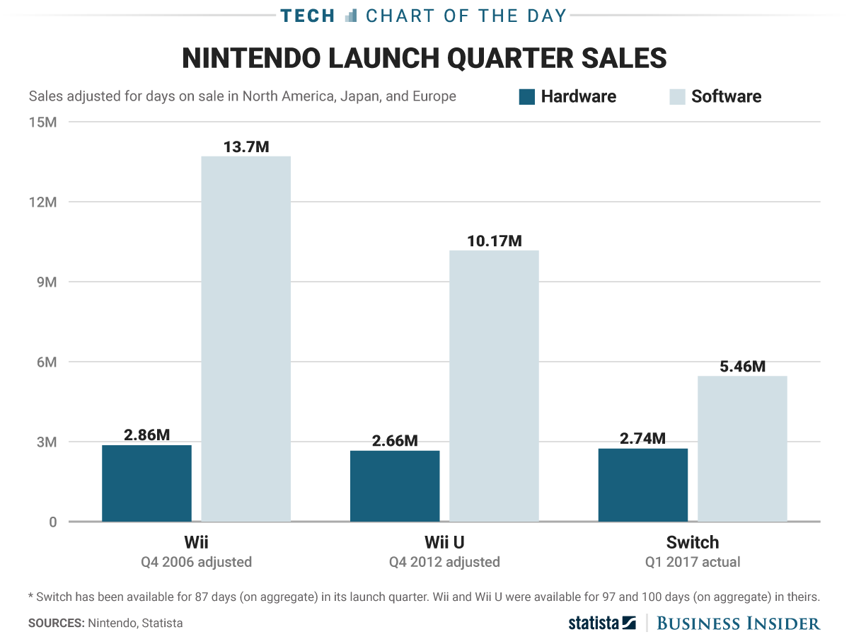 Nintendo Switch Vs Wii And Wii U Sales CHART Business