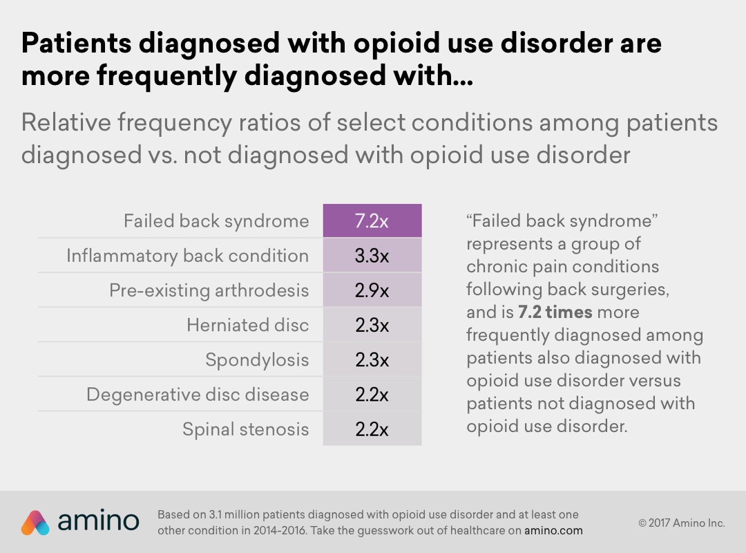 Amino - Chronic Back Pain and Opioid Use Disorder