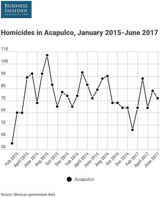 Homicides in Acapulco