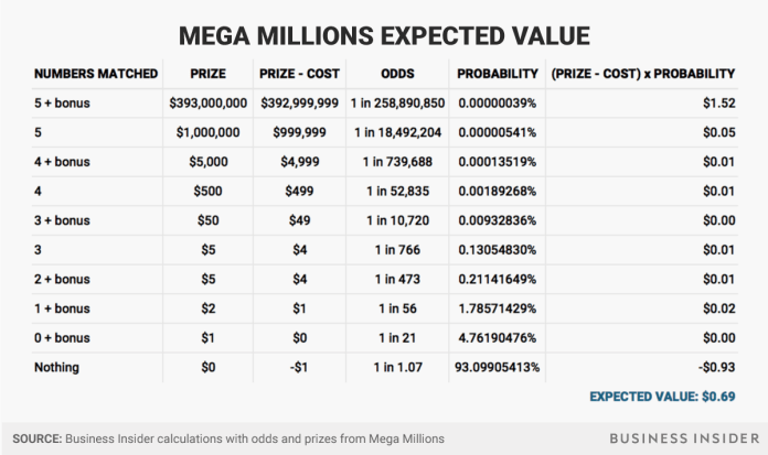 pre tax annuity Mega Millions jackpot expected value Mega Millions jackpot expected value pre tax annuity