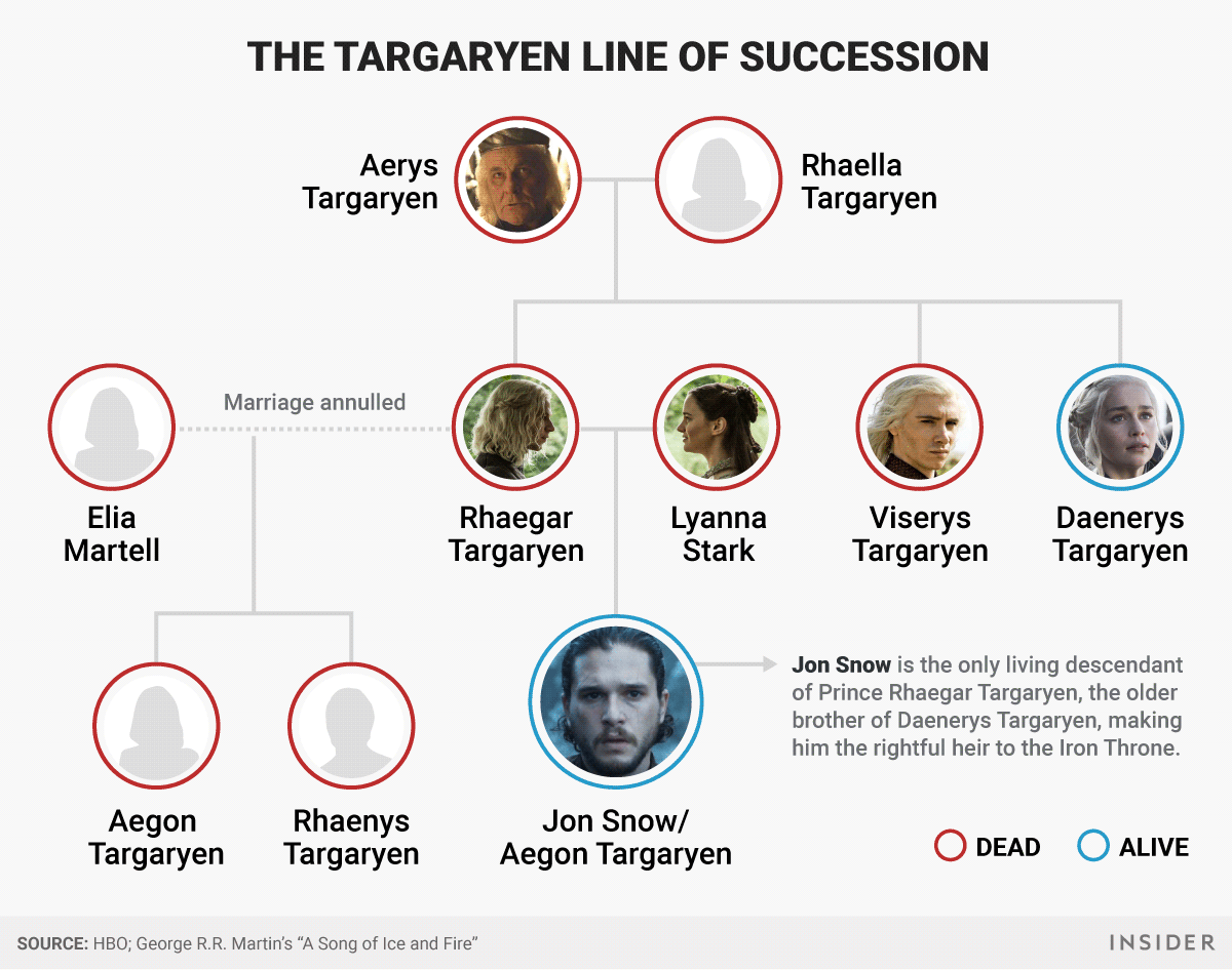 Targaryen Family Tree Line of Succession Game of Thrones Jon Snow Aegon