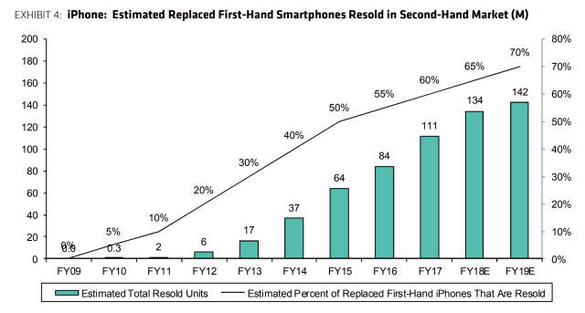 replaced used iphone market stats