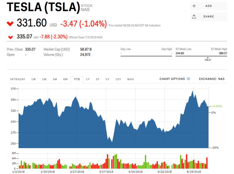 Tesla stock price factory