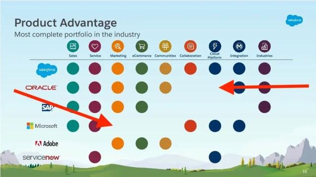 Salesforce jabs at Oracle Microsoft chart
