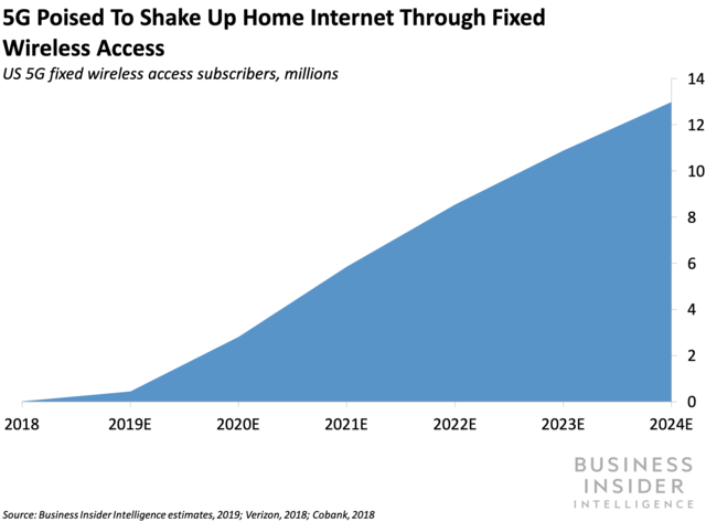 5G Poised To Shake Up Home Internet Through Fixed WIreless Access