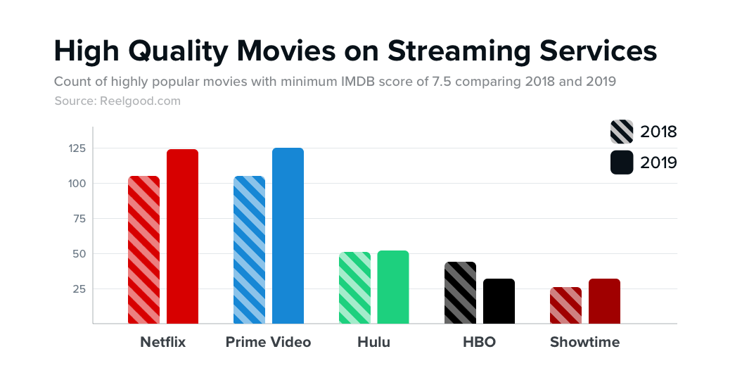Amazon Prime Video is the best streaming service if you're a