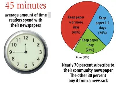 https://i2.wp.com/static6.businessinsider.com/image/4bb22f837f8b9a74579c0400-547/2-community-newspaper-readers-spend-considerable-time-with-their-papers.jpg