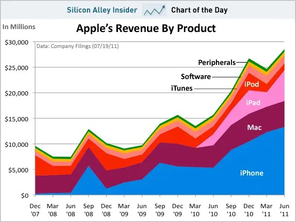 chart of the day, apple revenue by product, july 2011