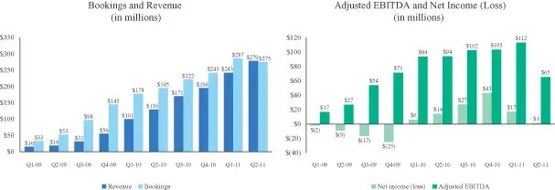 zynga revenue bookings ebitda profits