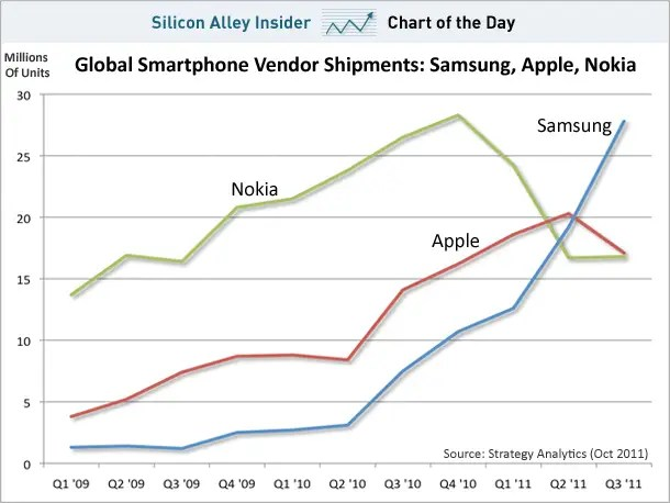 October 28, 2011 - Since Samsung introduced the Galaxy S line of smartphones in June 2010, it has rocketed past Apple to become the leading manufacturer in the world. Not all Samsung phones are Android, but most of its new phones are.