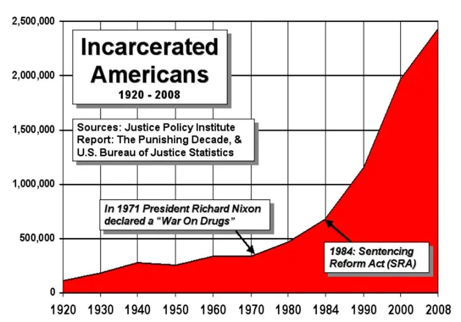 https://i2.wp.com/static6.businessinsider.com/image/4f79b67569beddcc69000004-1200/since-the-war-on-drugs-started-in-1970-americas-prison-population-has-surged-700-percent-to-24-million.jpg
