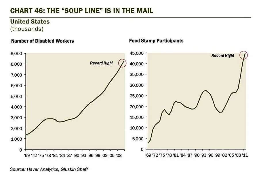 soup line chart gluskin sheff