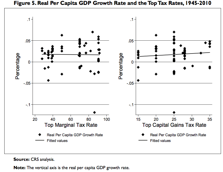GDP versus Tax Rates