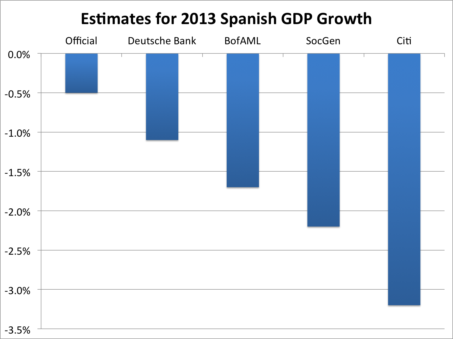 Spain's economy experiences a deep recession in 2013