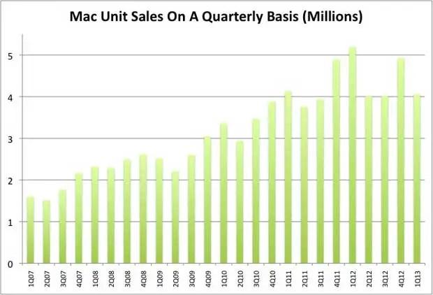 Mac Units