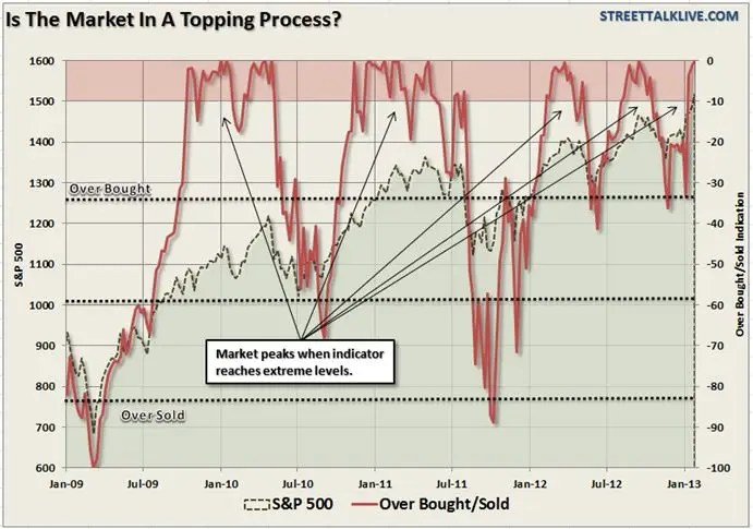 market topping process